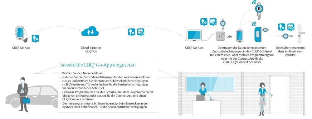 CLIQGo-Schliessystem_FunktionApp